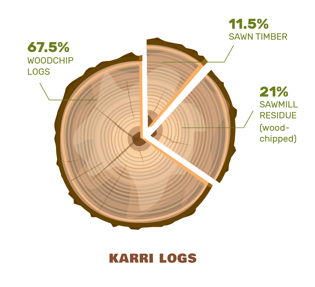karri-logs